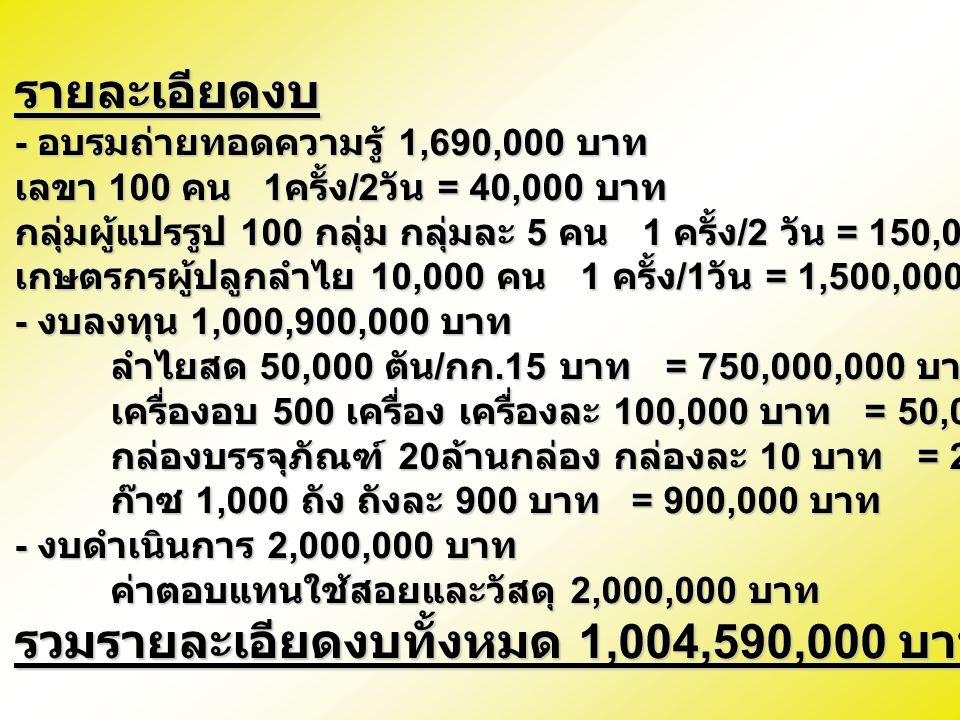 รายละเอียดงบ - อบรมถ่ายทอดความรู้ 1,690,000 บาท เลขา 100 คน 1 ครั้ง /2 วัน = 40,000 บาท กลุ่มผู้แปรรูป 100 กลุ่ม กลุ่มละ 5 คน 1 ครั้ง /2 วัน = 150,000 บาท เกษตรกรผู้ปลูกลำไย 10,000 คน 1 ครั้ง /1 วัน = 1,500,000 บาท - งบลงทุน 1,000,900,000 บาท ลำไยสด 50,000 ตัน / กก.15 บาท = 750,000,000 บาท เครื่องอบ 500 เครื่อง เครื่องละ 100,000 บาท = 50,000,000 บาท กล่องบรรจุภัณฑ์ 20 ล้านกล่อง กล่องละ 10 บาท = 200,000,000 บาท ก๊าซ 1,000 ถัง ถังละ 900 บาท = 900,000 บาท - งบดำเนินการ 2,000,000 บาท ค่าตอบแทนใช้สอยและวัสดุ 2,000,000 บาท รวมรายละเอียดงบทั้งหมด 1,004,590,000 บาท