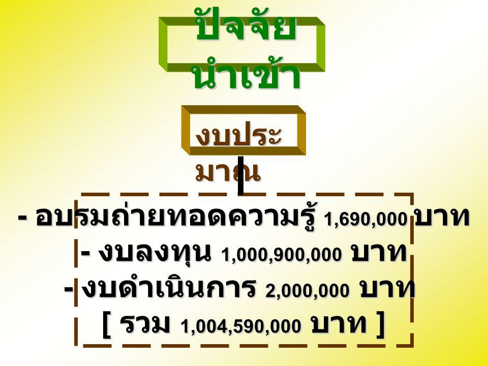ปัจจัย นำเข้า - อบรมถ่ายทอดความรู้ 1,690,000 บาท - งบลงทุน 1,000,900,000 บาท - งบดำเนินการ 2,000,000 บาท [ รวม 1,004,590,000 บาท ] งบประ มาณ