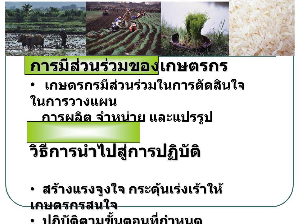 การมีส่วนร่วมของเกษตรกร เกษตรกรมีส่วนร่วมในการตัดสินใจ ในการวางแผน การผลิต จำหน่าย และแปรรูปวิธีการนำไปสู่การปฏิบัติ สร้างแรงจูงใจ กระตุ้นเร่งเร้าให้ เกษตรกรสนใจ สร้างแรงจูงใจ กระตุ้นเร่งเร้าให้ เกษตรกรสนใจ ปฏิบัติตามขั้นตอนที่กำหนด ปฏิบัติตามขั้นตอนที่กำหนด