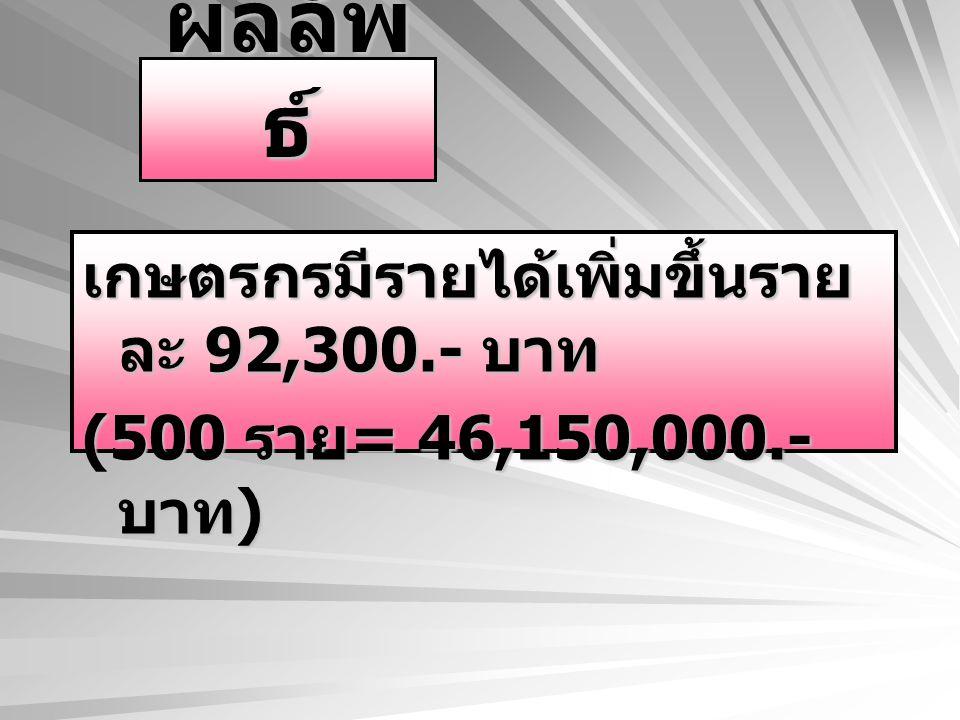 ผลลัพ ธ์ เกษตรกรมีรายได้เพิ่มขึ้นราย ละ 92,300.- บาท (500 ราย = 46,150,000.- บาท )