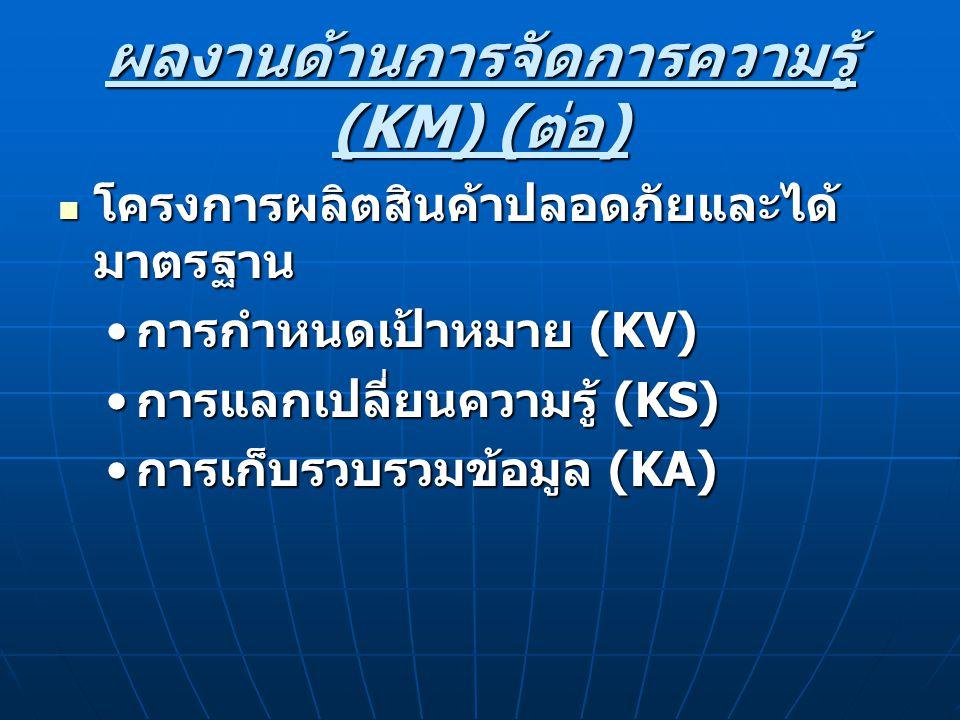 ผลงานด้านการจัดการความรู้ (KM) ( ต่อ ) โครงการผลิตสินค้าปลอดภัยและได้ มาตรฐาน โครงการผลิตสินค้าปลอดภัยและได้ มาตรฐาน การกำหนดเป้าหมาย (KV) การกำหนดเป้าหมาย (KV) การแลกเปลี่ยนความรู้ (KS) การแลกเปลี่ยนความรู้ (KS) การเก็บรวบรวมข้อมูล (KA) การเก็บรวบรวมข้อมูล (KA)