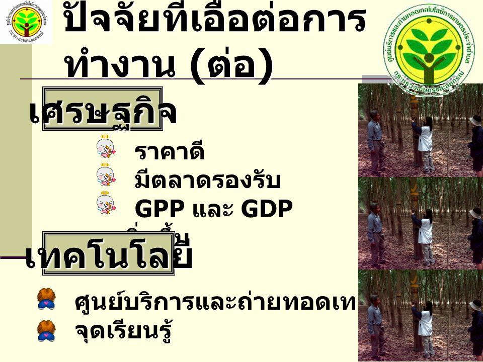 ปัจจัยที่เอื้อต่อการ ทำงาน ( ต่อ ) เศรษฐกิจ ราคาดี มีตลาดรองรับ GPP และ GDP เพิ่มขึ้น เทคโนโลยี ศูนย์บริการและถ่ายทอดเทคโนโลยีการเกษตร จุดเรียนรู้