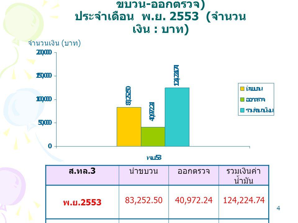 4 จำนวนเงิน ( บาท ) ส. ทล.3 นำขบวนออกตรวจรวมเงินค่า น้ำมัน พ. ย.2553 83,252.5040,972.24124,224.74 กราฟแสดงเงินค่าน้ำมัน ( นำ ขบวน - ออกตรวจ ) ประจำเดื