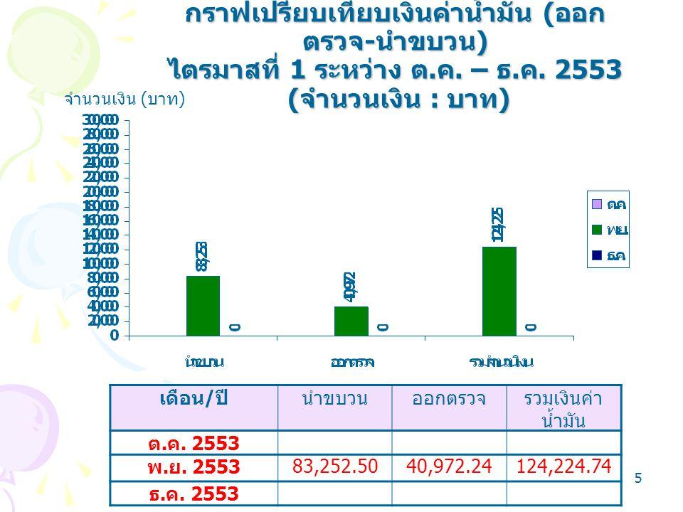 5 จำนวนเงิน ( บาท ) เดือน / ปีนำขบวนออกตรวจรวมเงินค่า น้ำมัน ต. ค. 2553 พ. ย. 2553 83,252.5040,972.24124,224.74 ธ. ค. 2553 กราฟเปรียบเทียบเงินค่าน้ำมั