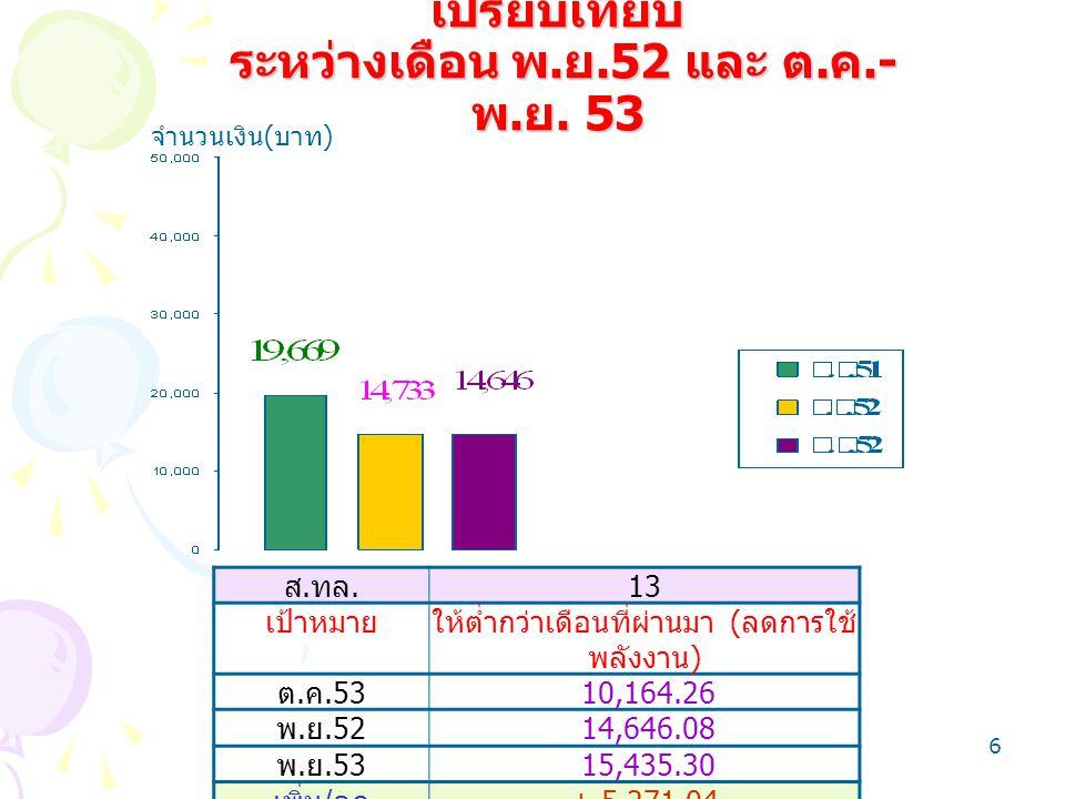 6 กราฟการประหยัดไฟฟ้า เปรียบเทียบ ระหว่างเดือน พ. ย.52 และ ต. ค.- พ. ย. 53 ส. ทล. 13 เป้าหมายให้ต่ำกว่าเดือนที่ผ่านมา ( ลดการใช้ พลังงาน ) ต. ค.53 10,