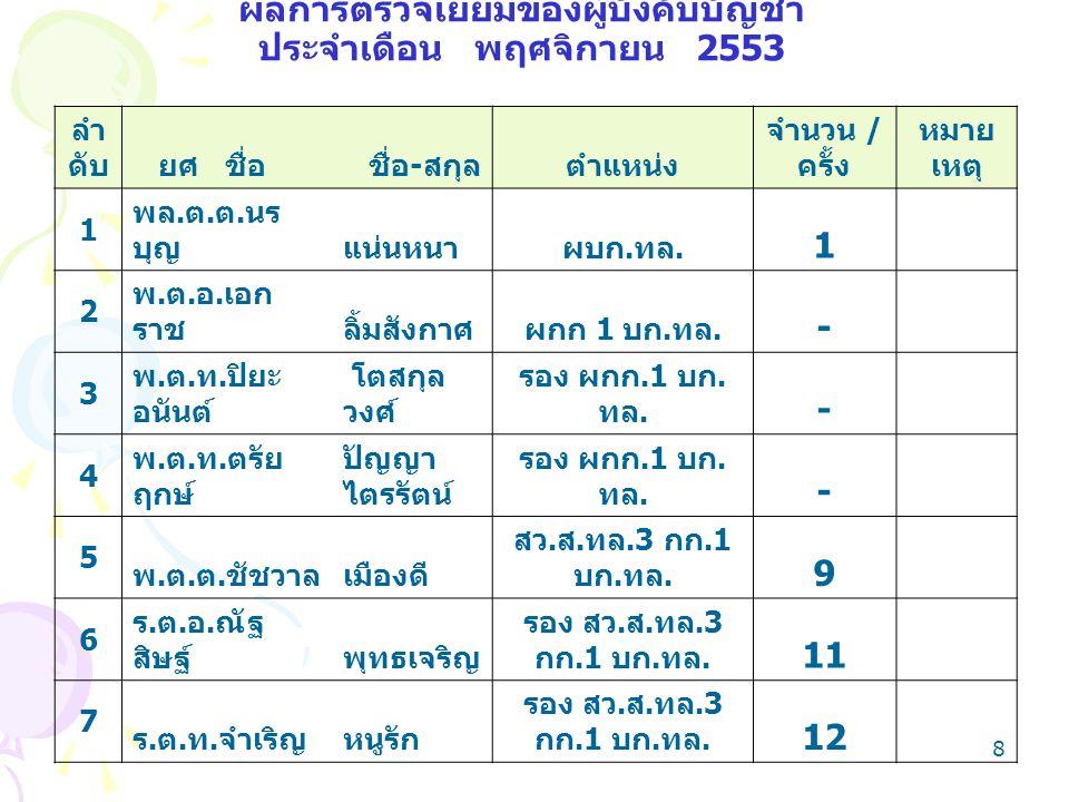 8 ผลการตรวจเยี่ยมของผู้บังคับบัญชา ประจำเดือน พฤศจิกายน 2553 ลำ ดับ ยศ ชื่อ ชื่อ - สกุลตำแหน่ง จำนวน / ครั้ง หมาย เหตุ 1 พล.