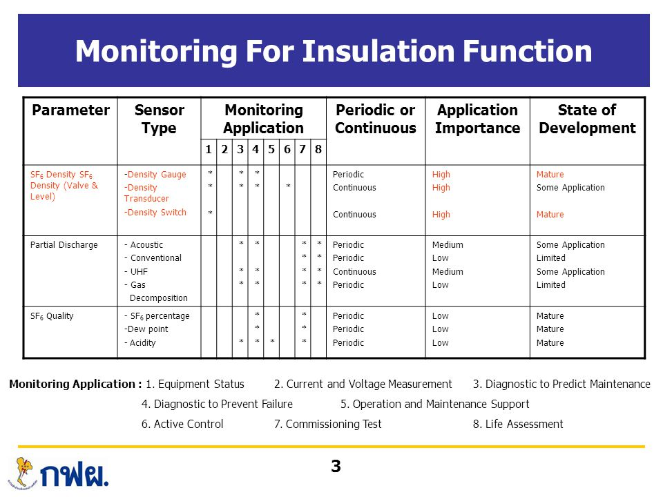 3 Monitoring For Insulation Function ParameterSensor Type Monitoring Application Periodic or Continuous Application Importance State of Development 12345678 SF 6 Density SF 6 Density (Valve & Level) -Density Gauge -Density Transducer -Density Switch ****** **** ***** Periodic Continuous High Mature Some Application Mature Partial Discharge- Acoustic - Conventional - UHF - Gas Decomposition ****** ****** ******** ******** Periodic Continuous Periodic Medium Low Medium Low Some Application Limited Some Application Limited SF 6 Quality- SF 6 percentage -Dew point - Acidity* ******* ****** Periodic Low Mature Monitoring Application : 1.