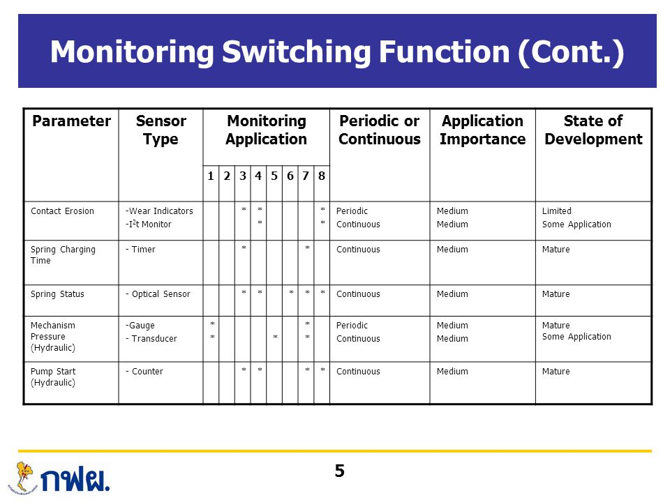 5 Monitoring Switching Function (Cont.) ParameterSensor Type Monitoring Application Periodic or Continuous Application Importance State of Development 12345678 Contact Erosion-Wear Indicators -I 2 t Monitor ***** **** Periodic Continuous Medium Limited Some Application Spring Charging Time - Timer**ContinuousMediumMature Spring Status- Optical Sensor*****ContinuousMediumMature Mechanism Pressure (Hydraulic) -Gauge - Transducer ***** **** Periodic Continuous Medium Mature Some Application Pump Start (Hydraulic) - Counter****ContinuousMediumMature