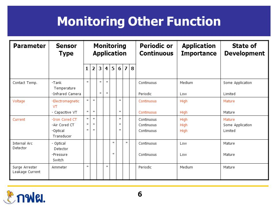 6 Monitoring Other Function ParameterSensor Type Monitoring Application Periodic or Continuous Application Importance State of Development 12345678 Co