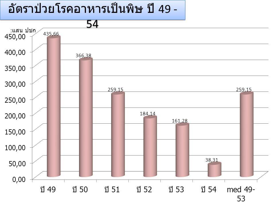 อัตราป่วยโรคอาหารเป็นพิษ ปี 49 - 54