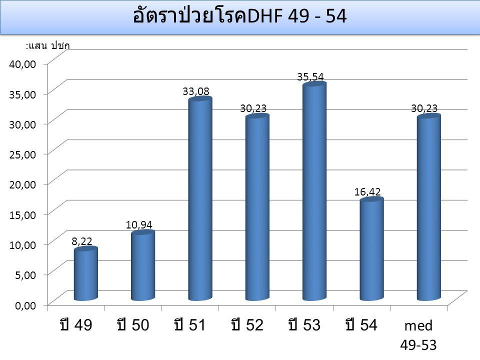 อัตราป่วยโรค DHF 49 - 54
