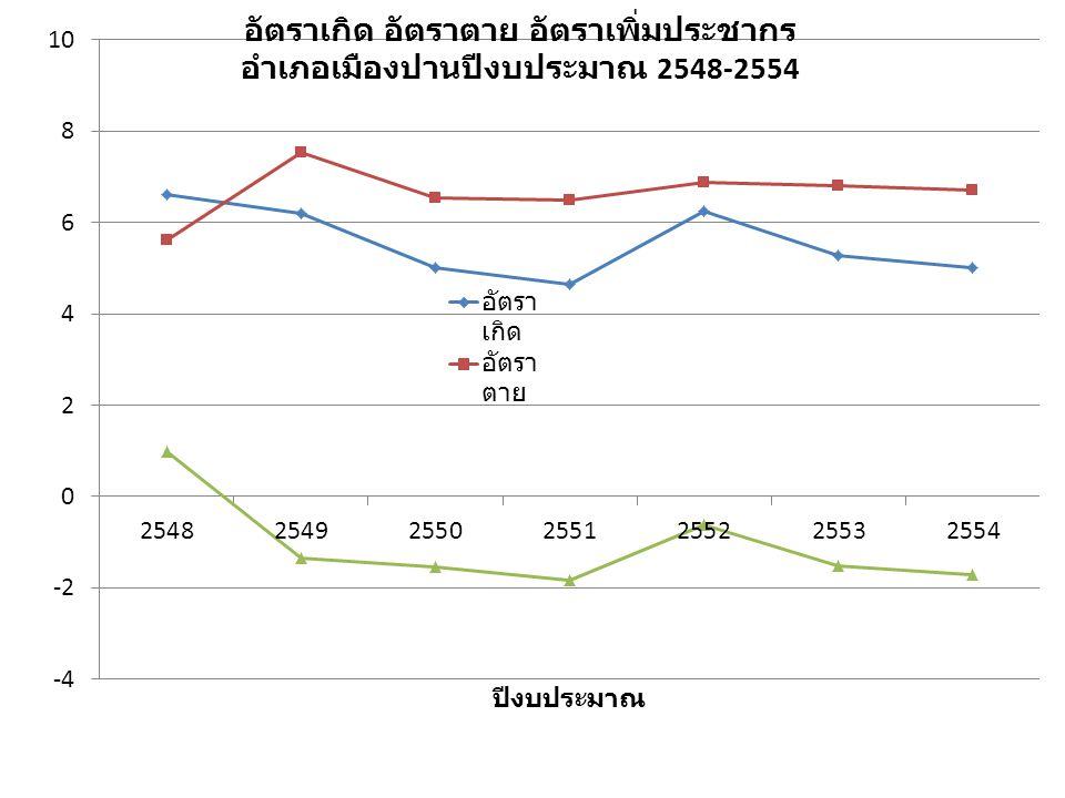 แผนภูมิแสดงอัตราการเกิด ตาย การเพิ่ม ปชก. ราย ตำบล ปีงบประมาณ 2554