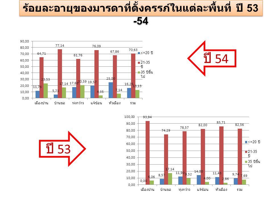 ปี 54 ปี 53 ร้อยละอายุของมารดาที่ตั้งครรภ์ในแต่ละพื้นที่ ปี 53 -54