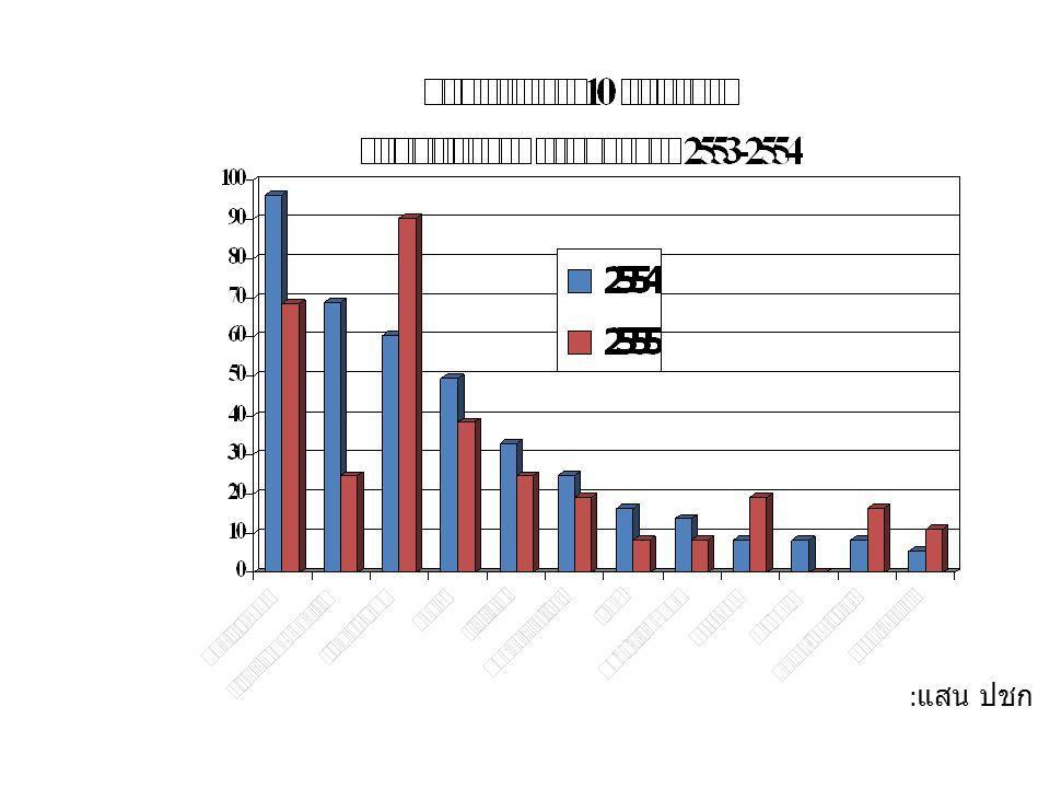 สรุปปัญหาสาธารณสุขอำเภอเมืองปาน ปี 2553-2554  อัตราการตายโรคมะเร็ง อัตราตาย จาก 68.51 ลดลงเป็น 65.95 ต่อแสนฯ  โรคหลอดเลือดสมองและหัวใจ อัตราตายจาก 98.66 ลดลงเป็น 57.71 ต่อแสนฯ  อัตราตายไตวาย อัตราตาย จาก 38.37 ลดลงเป็น 30.23 ต่อแสนฯ  การตายด้วยเอดส์เพิ่มขึ้น อัตราตาย จาก 8.22 เพิ่ม เป็น 13.74 ต่อแสนฯ  ปัญหาผู้ป่วยโรค DM HT รายใหม่เพิ่มขึ้น  ความชุก DM จาก 2348.59 เพิ่มเป็น 2434.67 ต่อแสน ฯ  ความชุก HT จาก 6201.70 เพิ่มเป็น 6419.17 ต่อแสนฯ  โรคติดต่อ  สครัปไทฟัส = แจ้ซ้อน หัวเมือง  โรคฉี่หนู = แจ้ซ้อน หัวเมือง  โรคอุจาระร่วง และ โรคตาแดงทุกพื้นที่  ปัญหาการฆ่าตัวตาย ( ยังมีอยู่เปลี่ยนพื้นที่ ) อัตรา ตาย 19.18 ลดลงเป็น 8.24 ต่อแสนฯ  ปัญหาตั้งครรภ์ อายุต่ำกว่า 20 ปีจากร้อยละ 9.74 เพิ่มเป็น ร้อยละ 16.25