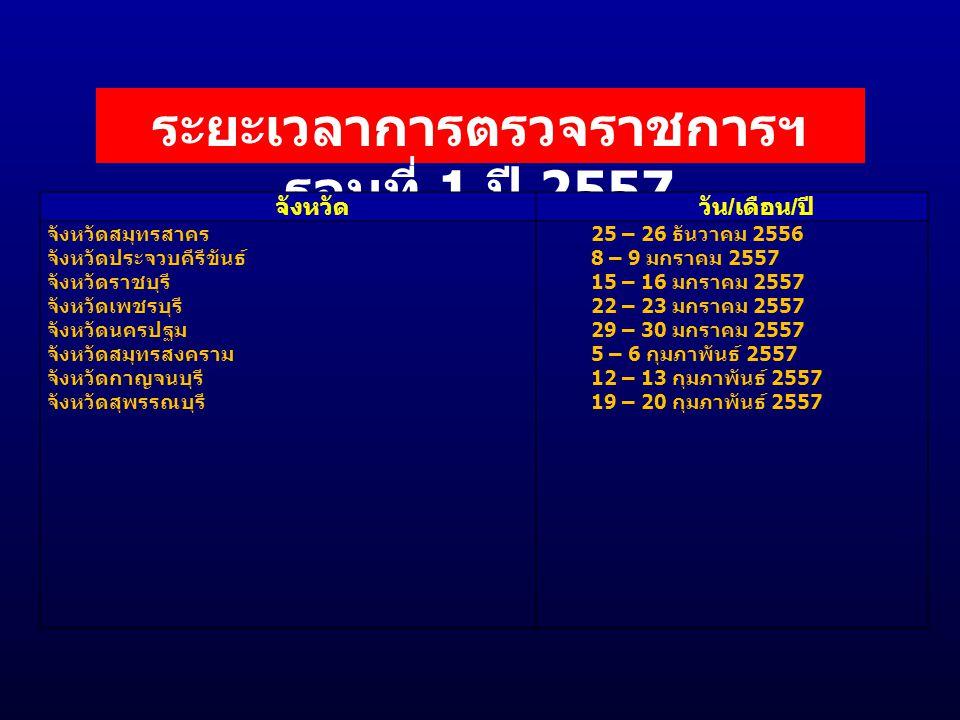 ระยะเวลาการตรวจราชการฯ รอบที่ 1 ปี 2557 จังหวัดวัน / เดือน / ปี จังหวัดสมุทรสาคร จังหวัดประจวบคีรีขันธ์ จังหวัดราชบุรี จังหวัดเพชรบุรี จังหวัดนครปฐม จังหวัดสมุทรสงคราม จังหวัดกาญจนบุรี จังหวัดสุพรรณบุรี 25 – 26 ธันวาคม 2556 8 – 9 มกราคม 2557 15 – 16 มกราคม 2557 22 – 23 มกราคม 2557 29 – 30 มกราคม 2557 5 – 6 กุมภาพันธ์ 2557 12 – 13 กุมภาพันธ์ 2557 19 – 20 กุมภาพันธ์ 2557