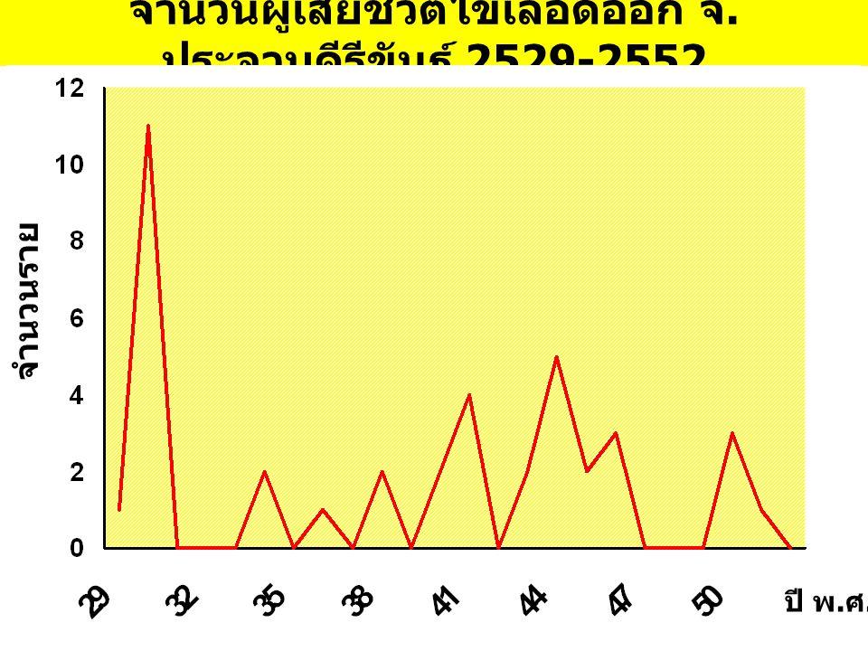 จำนวนผู้เสียชีวิตไข้เลือดออก จ. ประจวบคีรีขันธ์ 2529-2552 จำนวนราย ปี พ. ศ.