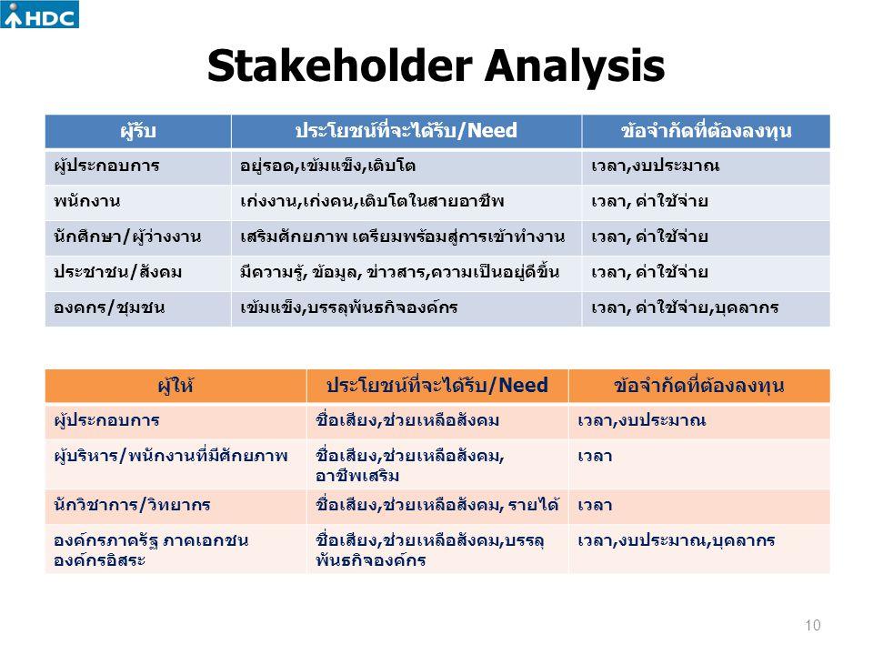 Stakeholder Analysis ผู้รับประโยชน์ที่จะได้รับ/Needข้อจำกัดที่ต้องลงทุน ผู้ประกอบการอยู่รอด,เข้มแข็ง,เติบโตเวลา,งบประมาณ พนักงานเก่งงาน,เก่งคน,เติบโตใ