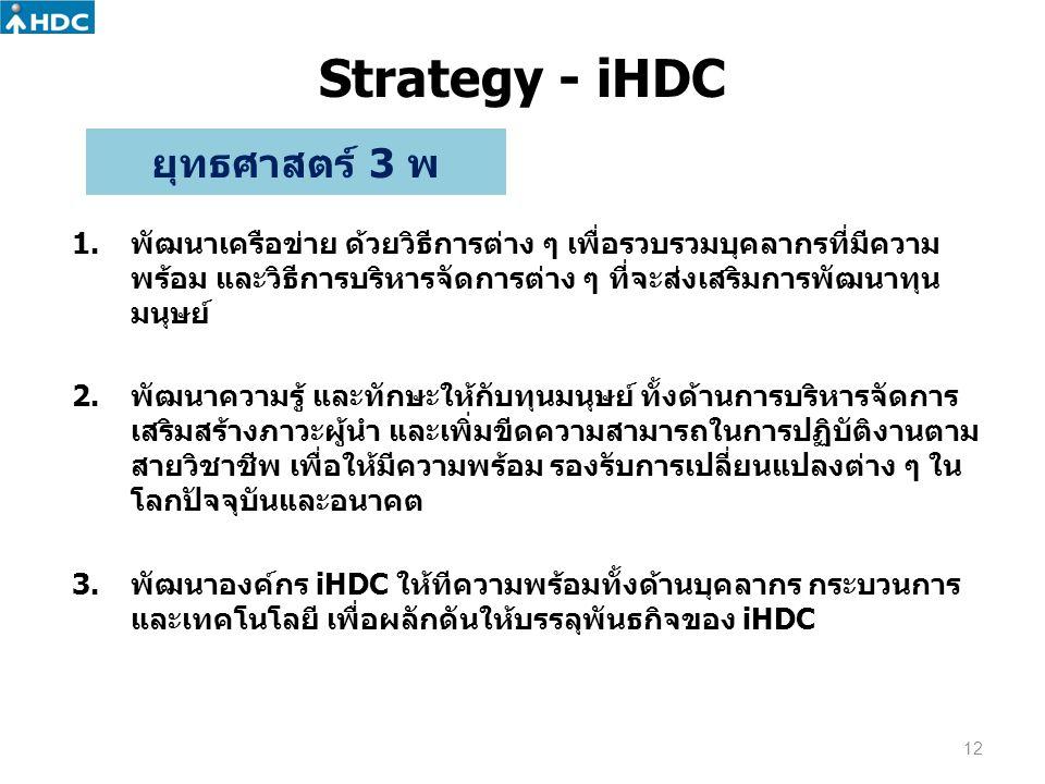 Strategy - iHDC 12 1.พัฒนาเครือข่าย ด้วยวิธีการต่าง ๆ เพื่อรวบรวมบุคลากรที่มีความ พร้อม และวิธีการบริหารจัดการต่าง ๆ ที่จะส่งเสริมการพัฒนาทุน มนุษย์ 2