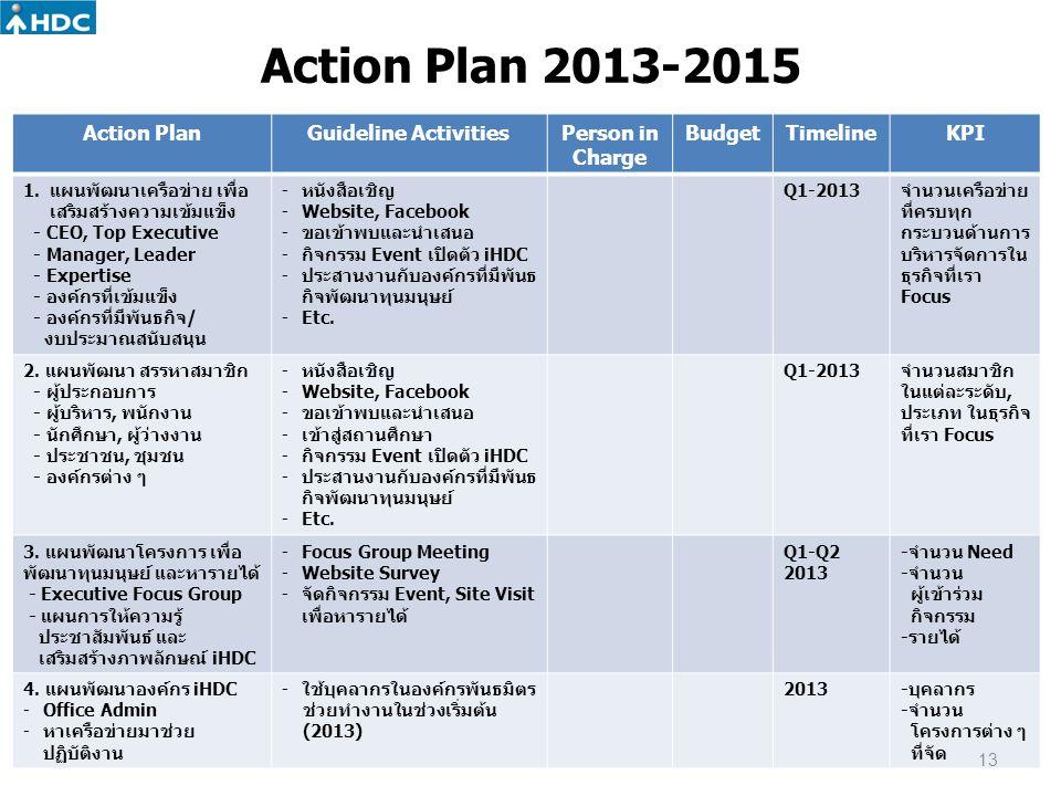 Action Plan 2013-2015 Action PlanGuideline ActivitiesPerson in Charge BudgetTimelineKPI 1.แผนพัฒนาเครือข่าย เพื่อ เสริมสร้างความเข้มแข็ง - CEO, Top Ex