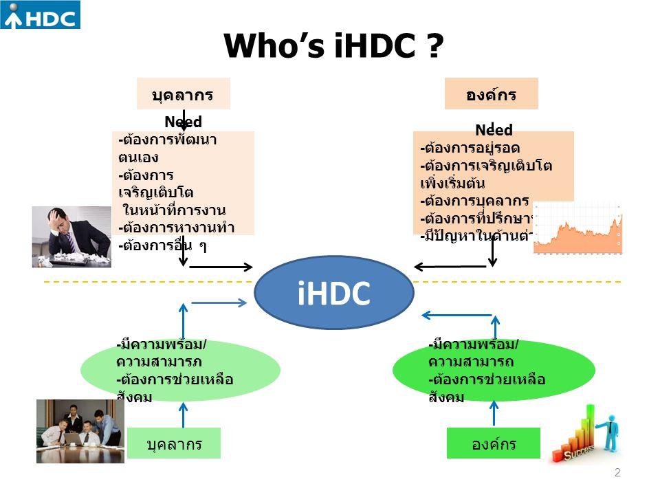 Who's iHDC ? บุคลากร iHDC Need - ต้องการพัฒนา ตนเอง - ต้องการ เจริญเติบโต ในหน้าที่การงาน - ต้องการหางานทำ - ต้องการอื่น ๆ บุคลากร - มีความพร้อม / ควา