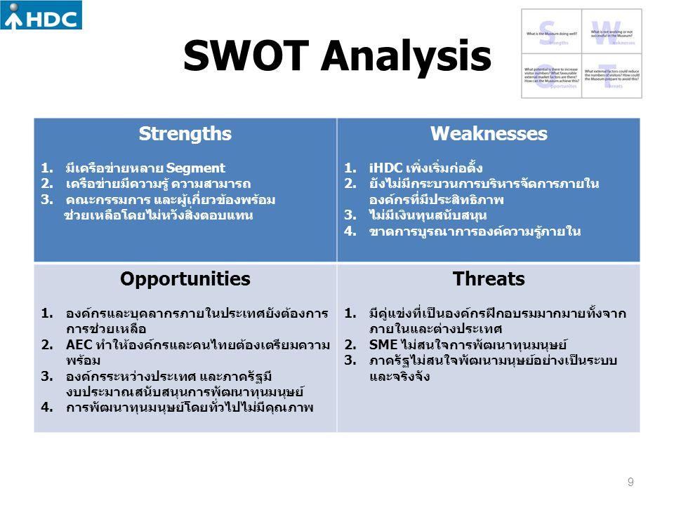 SWOT Analysis Strengths 1.มีเครือข่ายหลาย Segment 2.เครือข่ายมีความรู้ ความสามารถ 3.คณะกรรมการ และผู้เกี่ยวข้องพร้อม ช่วยเหลือโดยไม่หวังสิ่งตอบแทน Wea