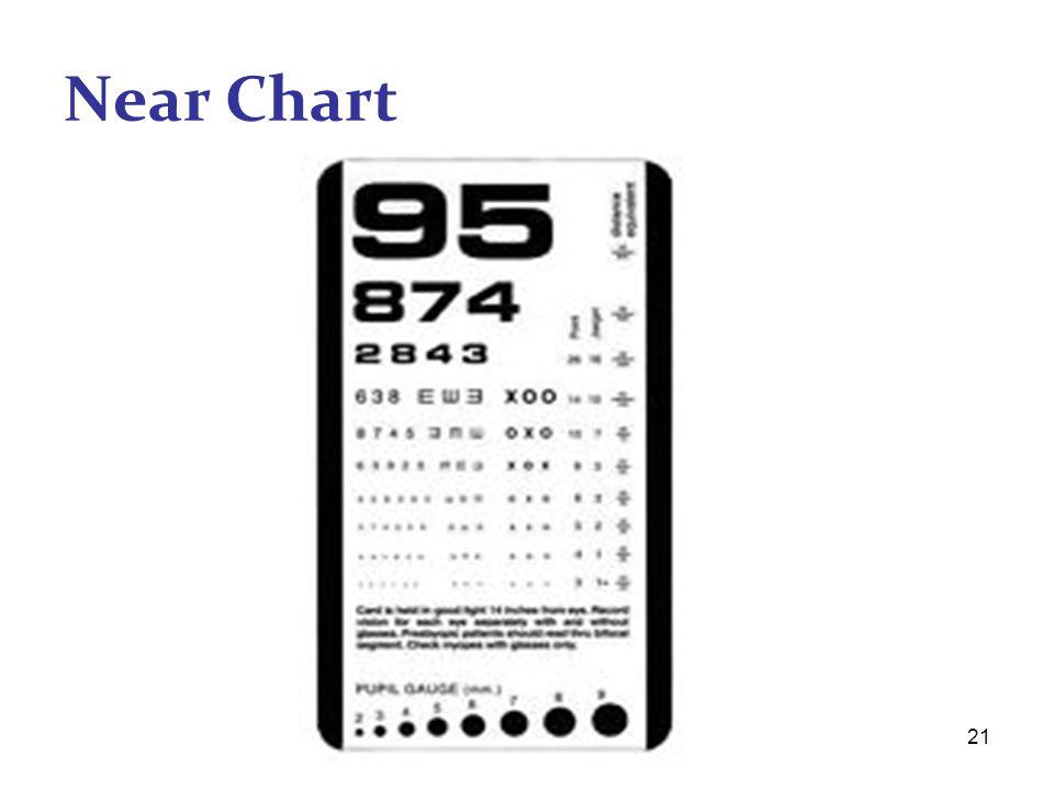 21 Near Chart