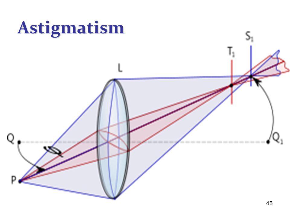 45 Astigmatism
