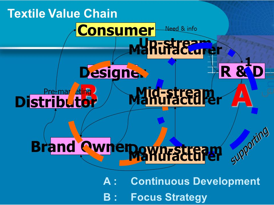 B Consumer Designer Brand Owner Up-stream Manufacturer R & D Distributor 1 supporting Pre-marketing Need & info A A : Continuous Development B :Focus Strategy Textile Value Chain Mid-stream Manufacturer Down-stream Manufacturer