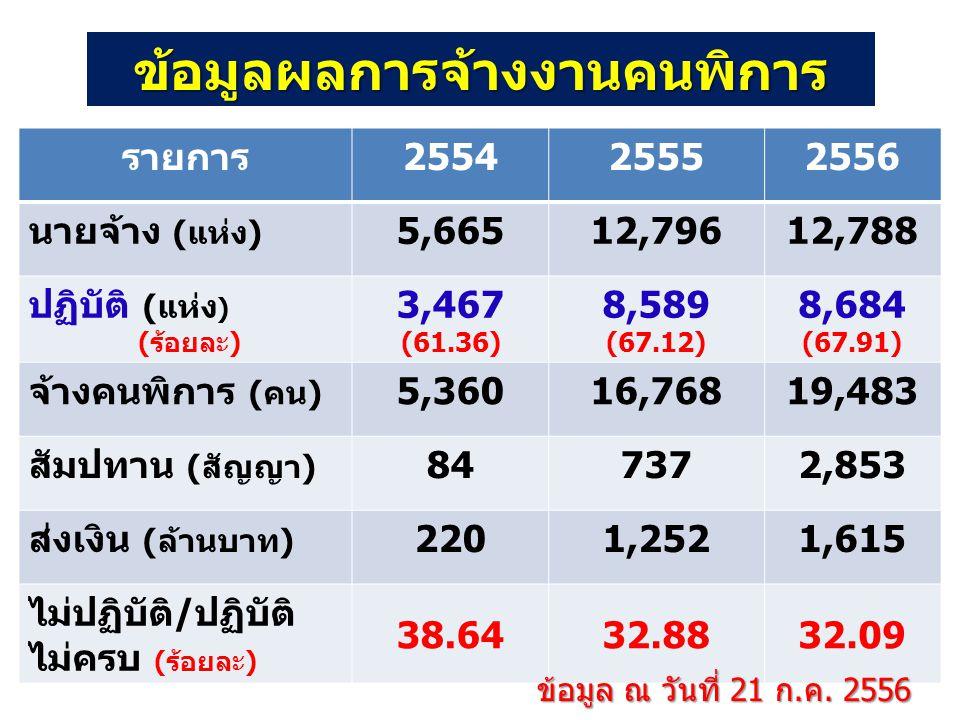 รายการ255425552556 นายจ้าง (แห่ง) 5,66512,79612,788 ปฏิบัติ (แห่ง ) (ร้อยละ) 3,467 (61.36) 8,589 (67.12) 8,684 (67.91) จ้างคนพิการ (คน) 5,36016,76819,