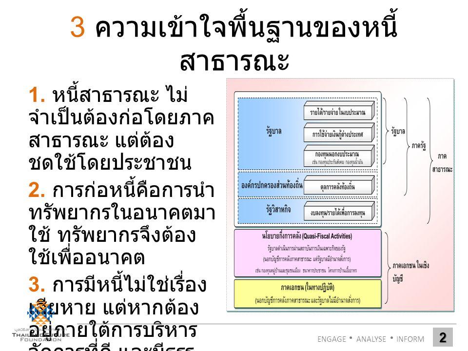 3 ความเข้าใจพื้นฐานของหนี้ สาธารณะ 1.