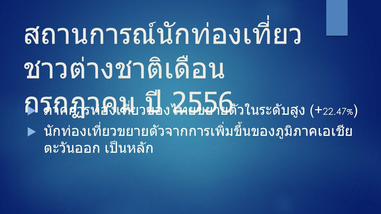 สถานการณ์นักท่องเที่ยว ชาวต่างชาติเดือน กรกฏาคม ปี 2556  ภาคการท่องเที่ยวของไทยขยายตัวในระดับสูง (+ 22.47 % )  นักท่องเที่ยวขยายตัวจากการเพิ่มขึ้นของภูมิภาคเอเชีย ตะวันออก เป็นหลัก