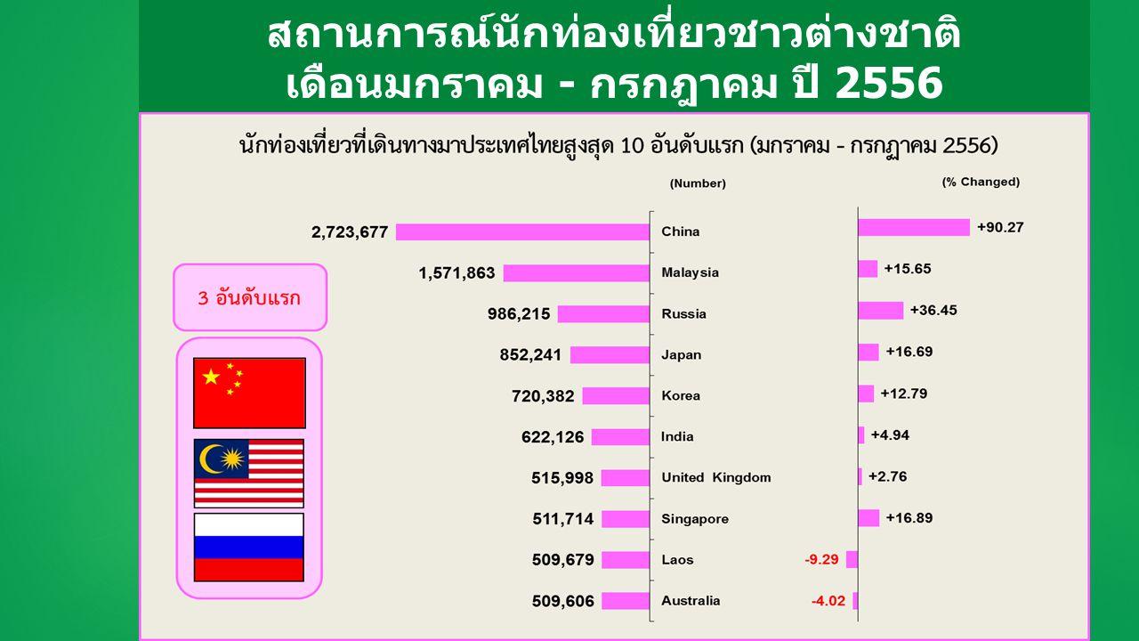 รายได้จากนักท่องเที่ยวชาวต่างชาติ เดือนมกราคม - กรกฎาคม ปี 2556