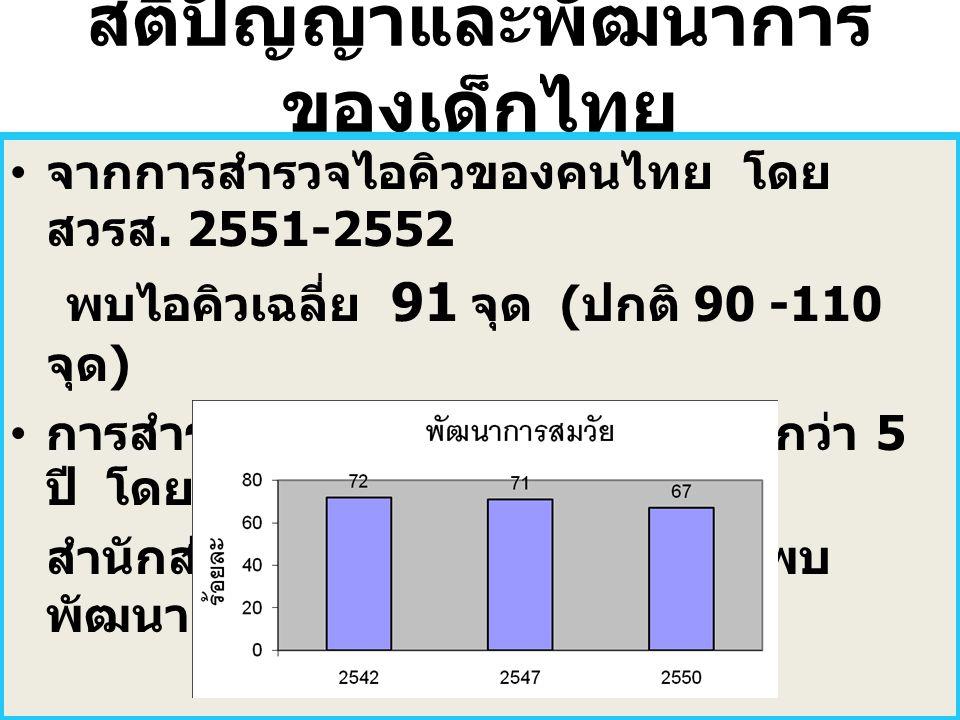 สติปัญญาและพัฒนาการ ของเด็กไทย จากการสำรวจไอคิวของคนไทย โดย สวรส. 2551-2552 พบไอคิวเฉลี่ย 91 จุด ( ปกติ 90 -110 จุด ) การสำรวจพัฒนาการในเด็กอายุต่ำกว่