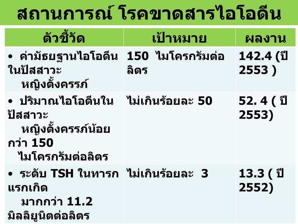 สถานการณ์โรคขาดไอโอดีนในประเทศไทย ค่ามัธยฐานระดับไอโอดีนในปัสสาวะหญิงตั้งครรภ์ พ.ศ.
