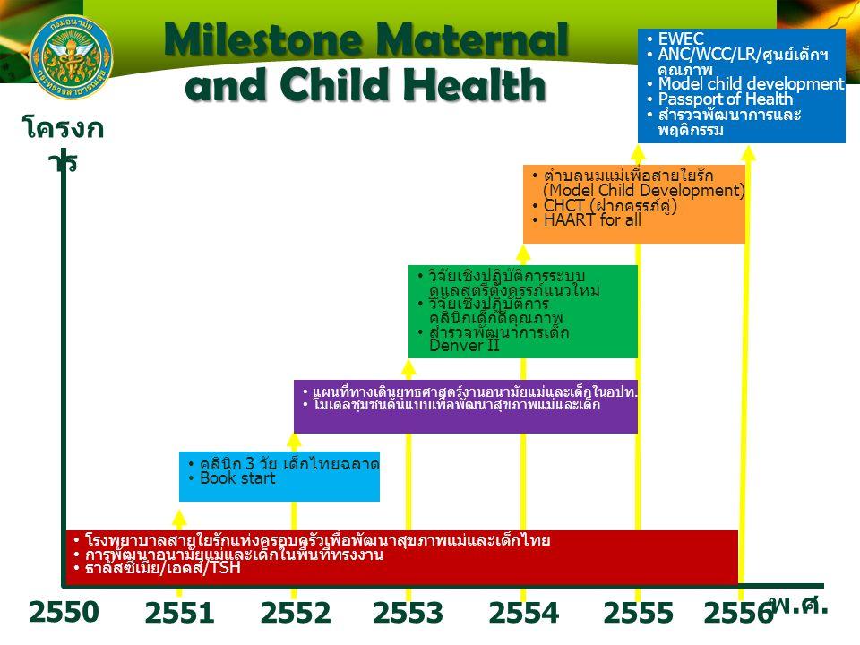 Milestone Maternal and Child Health 2550 2551 25522553 2554 พ.ศ.พ.ศ. โครงก าร คลินิก 3 วัย เด็กไทยฉลาด Book start แผนที่ทางเดินยุทธศาสตร์งานอนามัยแม่แ