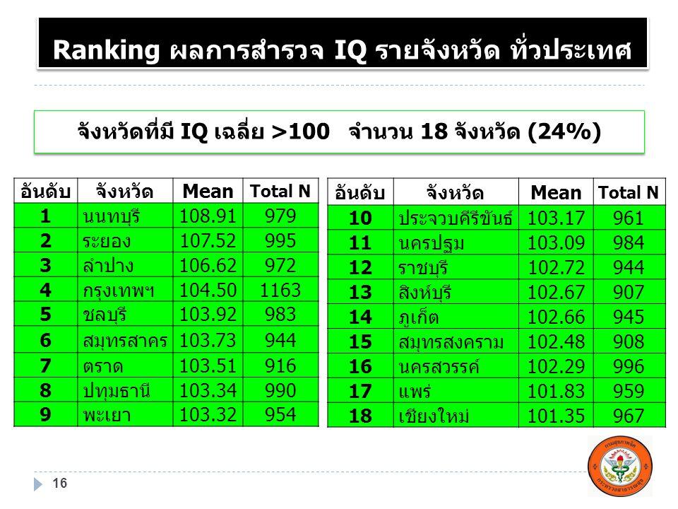 Ranking ผลการสำรวจ IQ รายจังหวัด ทั่วประเทศ 16 อันดับจังหวัดMean Total N 1นนทบุรี108.91979 2ระยอง107.52995 3ลำปาง106.62972 4กรุงเทพฯ104.501163 5ชลบุรี
