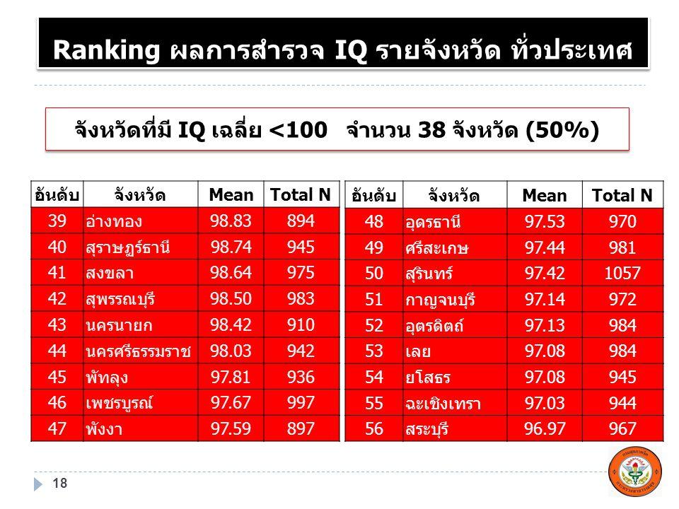 จังหวัดที่มี IQ เฉลี่ย <100จำนวน 38 จังหวัด (50%) 18 อันดับจังหวัดMeanTotal N 39อ่างทอง98.83894 40สุราษฏร์ธานี98.74945 41สงขลา98.64975 42สุพรรณบุรี98.