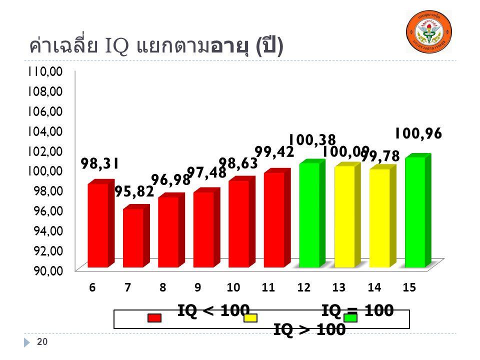 ค่าเฉลี่ย IQ แยกตามอายุ ( ปี ) 20 IQ 100