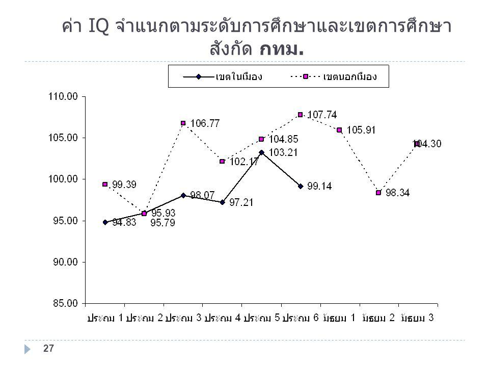 ค่า IQ จำแนกตามระดับการศึกษาและเขตการศึกษา สังกัด กทม. 27