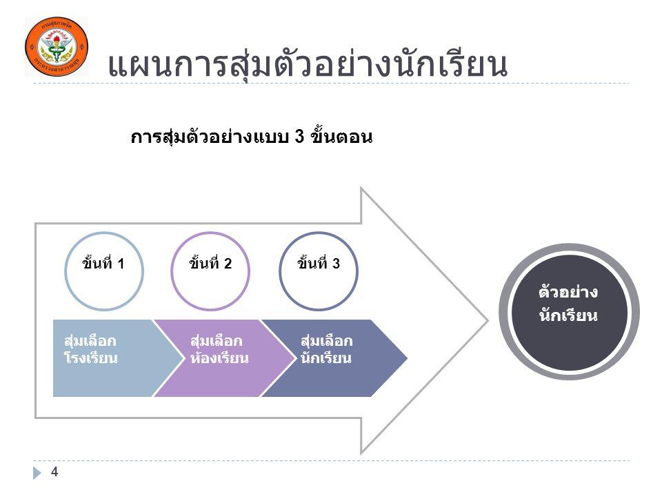 แผนการสุ่มตัวอย่างนักเรียน 4 ขั้นที่ 1 ขั้นที่ 2 ขั้นที่ 3 สุ่มเลือก โรงเรียน สุ่มเลือก ห้องเรียน สุ่มเลือก นักเรียน การสุ่มตัวอย่างแบบ 3 ขั้นตอน ตัวอ