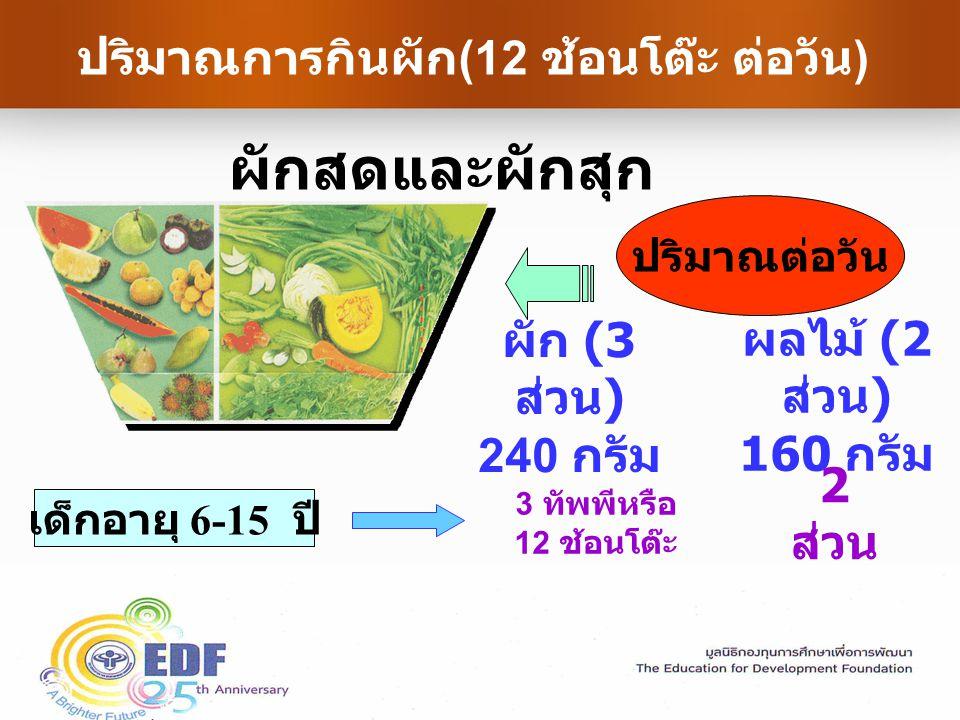 ปริมาณการกินผัก (12 ช้อนโต๊ะ ต่อวัน ) ผักสดและผักสุก ปริมาณต่อวัน ผัก (3 ส่วน ) 240 กรัม ผลไม้ (2 ส่วน ) 160 กรัม 3 ทัพพีหรือ 12 ช้อนโต๊ะ 2 ส่วน เด็กอายุ 6-15 ปี