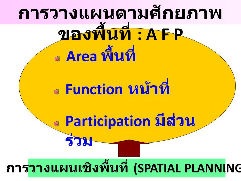 การวางแผนตามศักยภาพ ของพื้นที่ : A F P Area พื้นที่ Function หน้าที่ Participation มีส่วน ร่วม การวางแผนเชิงพื้นที่ (SPATIAL PLANNING) 2