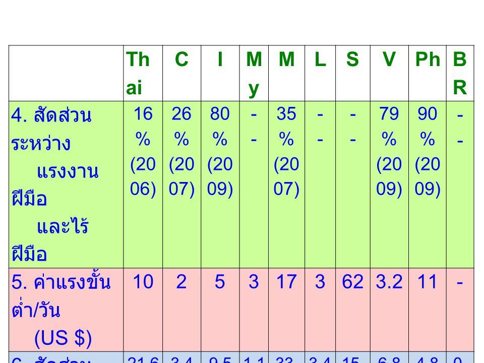 Th ai CI MyMy MLSVPh BRBR 4. สัดส่วน ระหว่าง แรงงาน ฝีมือ และไร้ ฝีมือ 16 % (20 06) 26 % (20 07) 80 % (20 09) ---- 35 % (20 07) ---- ---- 79 % (20 09)