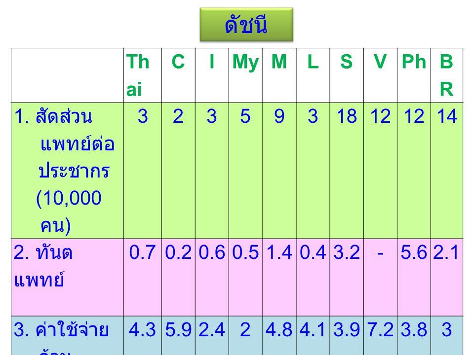 ดัชนี Th ai CIMyMLSVPh BRBR 1. สัดส่วน แพทย์ต่อ ประชากร (10,000 คน ) 3235931812 14 2. ทันต แพทย์ 0.70.20.60.51.40.43.2-5.62.1 3. ค่าใช้จ่าย ด้าน การศึ