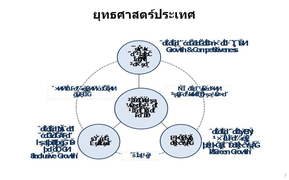 (1)ปรับปรุงเส้นทางคมนาคม และระบบ Logistics อาทิ ขยาย ทางหลวงและแก้ปัญหาจุดตัดทางแยกบนทางหลวงสายหลัก จัดระบบขนส่งมวลชนเขตเมืองและเชื่อมโยงระหว่างเมือง จัด พื้นที่และระบบกระจายสินค้าเพื่อให้เกิดประสิทธิภาพและลด ต้นทุน (2)จัดการใช้ที่ดินให้เหมาะสม โดยเฉพาะพื้นที่สำหรับเศรษฐกิจ และการลงทุนใหม่ เพื่อไม่ให้เกิดผลกระทบต่อพื้นที่อนุรักษ์ ประวัติศาสตร์และการท่องเที่ยว รวมทั้งพื้นที่การเกษตรที่สำคัญ (3)บริหารจัดการทรัพยากรธรรมชาติและสิ่งแวดล้อมเพื่อการ พัฒนาเมืองอย่างยั่งยืน โดยเน้นการวางผังเมือง และการ ฟื้นฟูพัฒนาทรัพยากร ธรรมชาติและสิ่งแวดล้อมเมือง (4)พัฒนาทรัพยากรมนุษย์ โดยพัฒนาและยกระดับคุณภาพด้าน การศึกษา โดยเฉพาะด้านภาษา การสื่อสาร และการบริหาร จัดการเพื่อรองรับการขยายตัวทางด้านการค้า การลงทุน และ การเข้าสู่ประชาคมอาเซียน 18 จ.