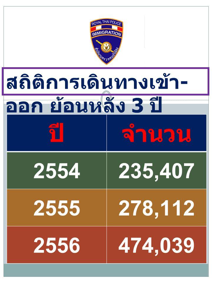 สถิติการเดินทางเข้า - ออก ย้อนหลัง 3 ปี ปีจำนวน 2554235,407 2555278,112 2556474,039