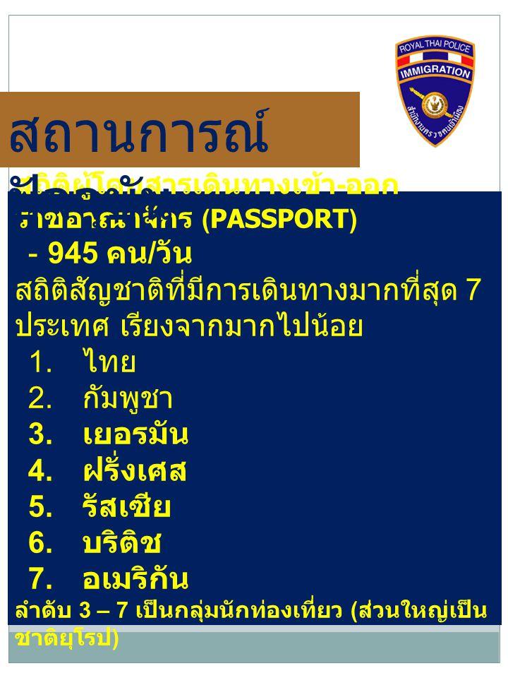 สถิติผู้โดยสารเดินทางเข้า - ออก ราชอาณาจักร (PASSPORT) - 945 คน / วัน สถิติสัญชาติที่มีการเดินทางมากที่สุด 7 ประเทศ เรียงจากมากไปน้อย 1. ไทย 2. กัมพูช