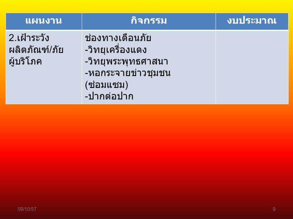 09/10/579 แผนงานกิจกรรมงบประมาณ 2. เฝ้าระวัง ผลิตภัณฑ์ / ภัย ผู้บริโภค ช่องทางเตือนภัย - วิทยุเครื่องแดง - วิทยุพระพุทธศาสนา - หอกระจายข่าวชุมชน ( ซ่อ