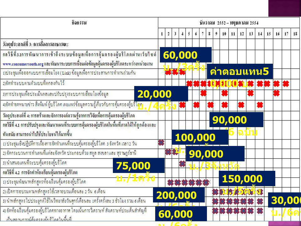 60,000 บ. /3 ครั้ง ค่าตอบแทน 5 0,000 บ. 20,000 บ./4 ครั้ง 90,000 บ./6 ฉบับ 100,000 บ./1 ครั้ง 90,000 บ./3 จังหวัด 75,000 บ./1 ครั้ง 150,000 บ./5 ครั้ง
