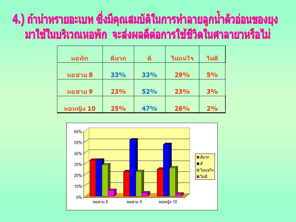 หอพักดีมากดีไม่แน่ใจไม่ดี หอชาย 8 33% 29%5% หอชาย 9 23%52%23%3% หอหญิง 10 25%47%26%2%
